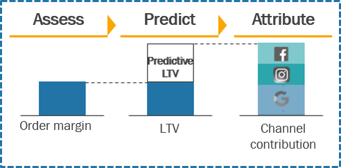 Find the order margin; then add a predicted lifetime value to account for future purchases